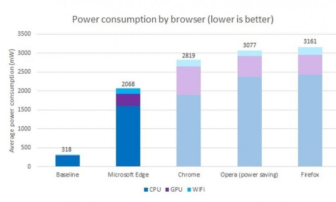 stromverbrauch-browser-microsoft