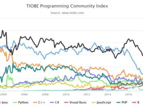 TIOBE-Index: Python ist Sprache des Jahres 2020