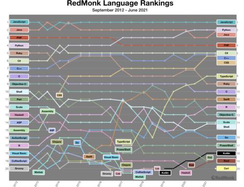 Aktuelles Programmiersprachen-Ranking von RedMonk